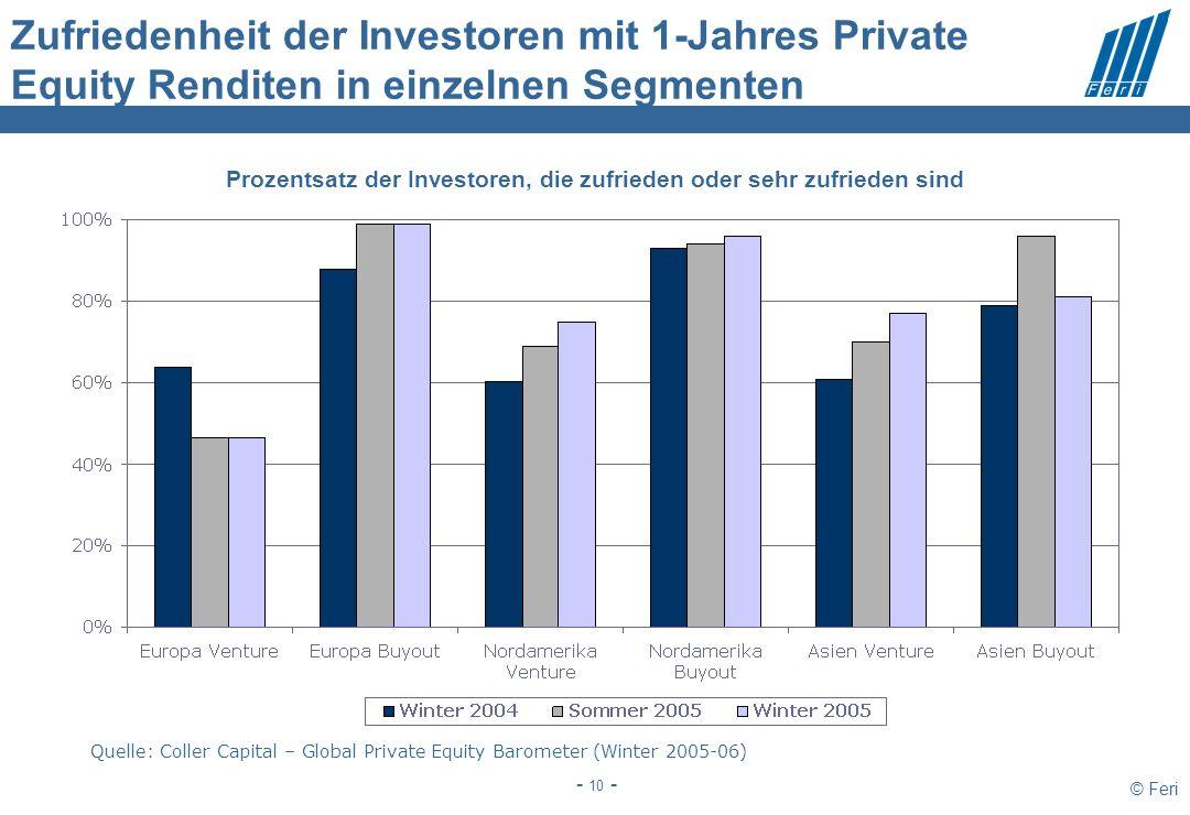 © Feri - 10 - Zufriedenheit der Investoren mit 1-Jahres Private Equity Renditen in einzelnen Segmenten Quelle: Coller Capital – Global Private Equity Barometer (Winter 2005-06) Prozentsatz der Investoren, die zufrieden oder sehr zufrieden sind