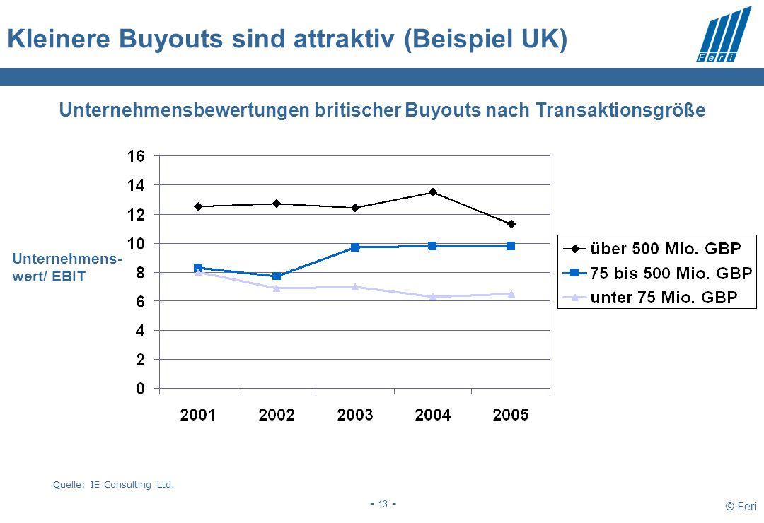 © Feri - 13 - Kleinere Buyouts sind attraktiv (Beispiel UK) Quelle: IE Consulting Ltd. Unternehmensbewertungen britischer Buyouts nach Transaktionsgrö