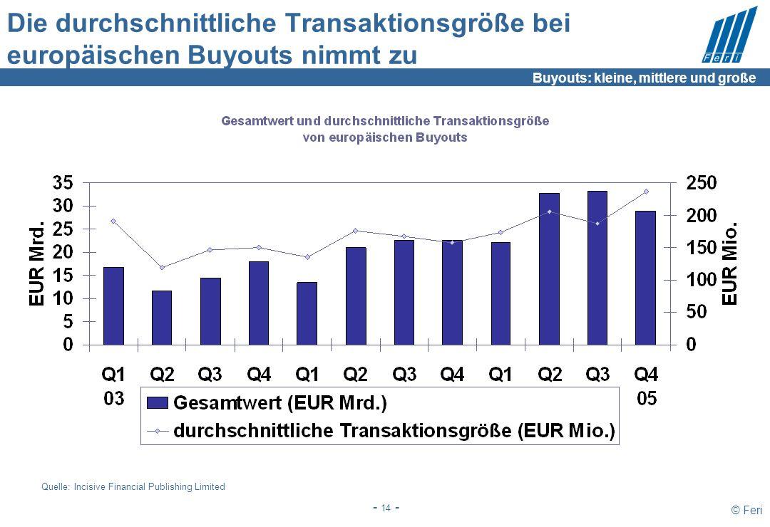 © Feri - 14 - Die durchschnittliche Transaktionsgröße bei europäischen Buyouts nimmt zu Quelle: Incisive Financial Publishing Limited Buyouts: kleine,