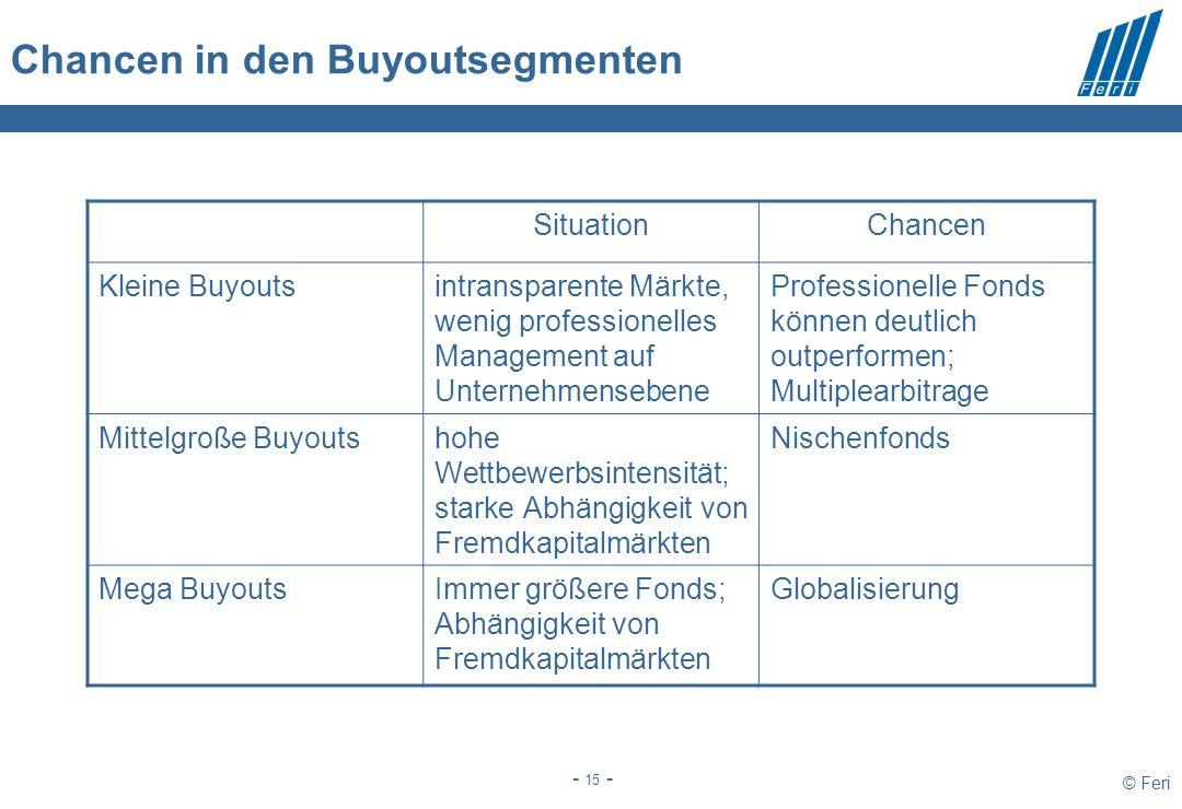 © Feri - 15 - Chancen in den Buyoutsegmenten SituationChancen Kleine Buyoutsintransparente Märkte, wenig professionelles Management auf Unternehmenseb