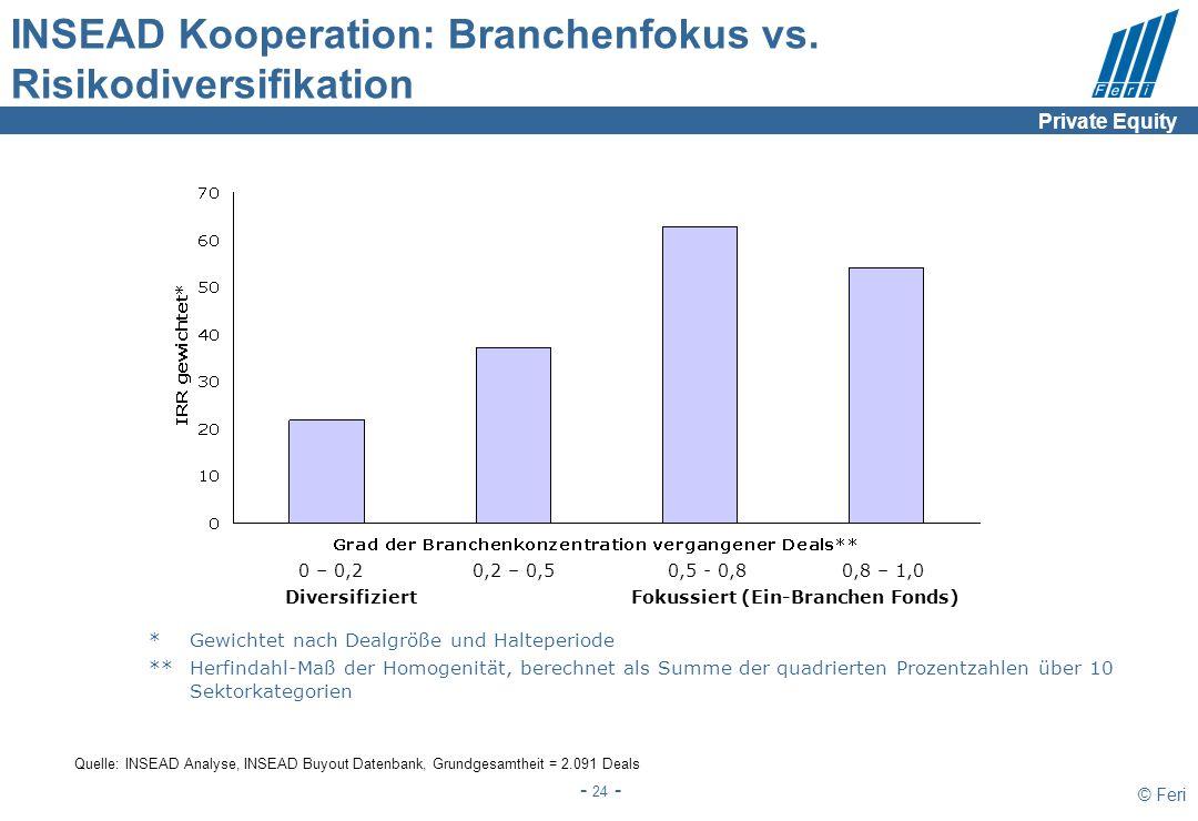 © Feri - 24 - INSEAD Kooperation: Branchenfokus vs. Risikodiversifikation *Gewichtet nach Dealgröße und Halteperiode **Herfindahl-Maß der Homogenität,