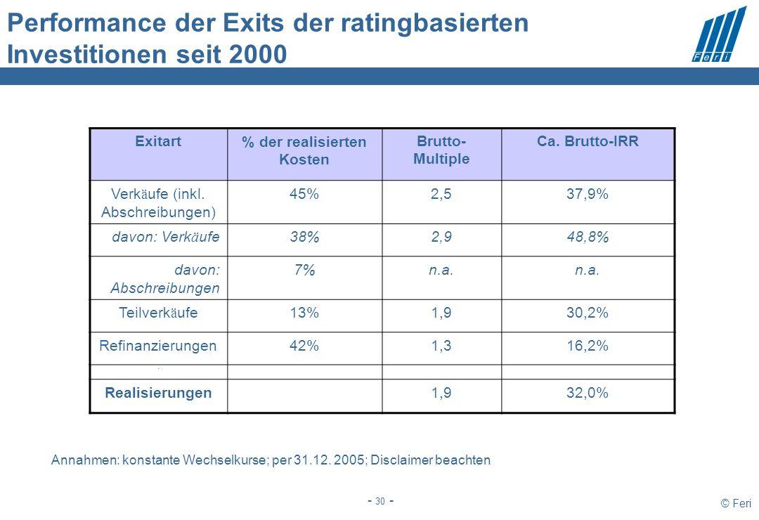 © Feri - 30 - Exitart% der realisierten Kosten Brutto- Multiple Ca. Brutto-IRR Verk ä ufe (inkl. Abschreibungen) 45%2,537,9% davon: Verk ä ufe38%2,948