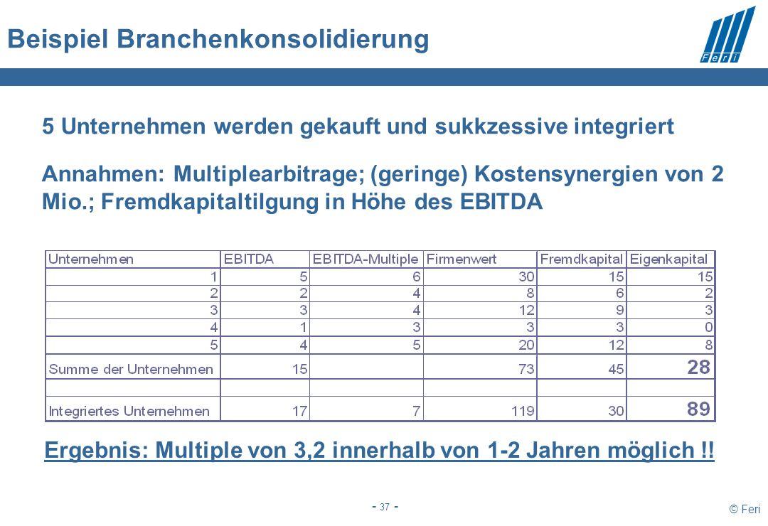© Feri - 37 - Beispiel Branchenkonsolidierung 5 Unternehmen werden gekauft und sukkzessive integriert Annahmen: Multiplearbitrage; (geringe) Kostensynergien von 2 Mio.; Fremdkapitaltilgung in Höhe des EBITDA Ergebnis: Multiple von 3,2 innerhalb von 1-2 Jahren möglich !!
