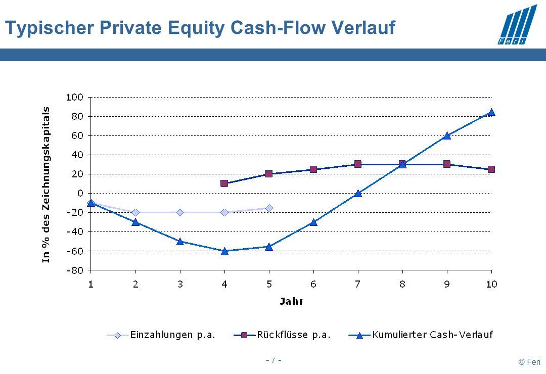 © Feri - 7 - Typischer Private Equity Cash-Flow Verlauf