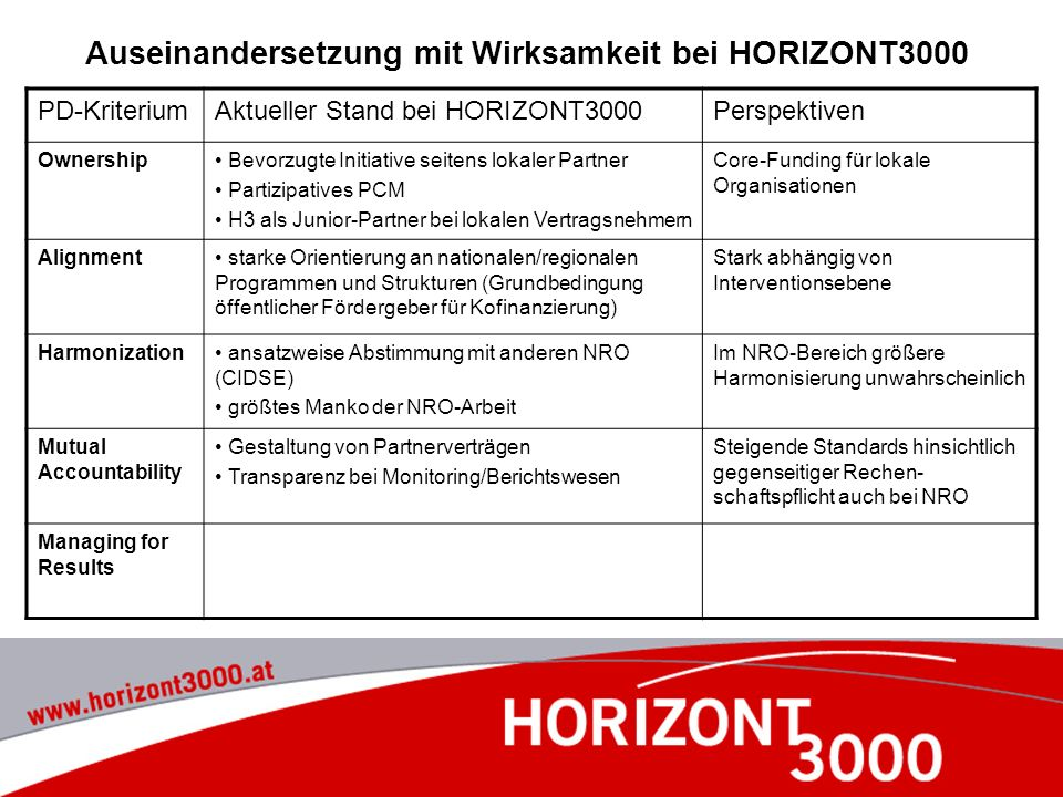 Auseinandersetzung mit Wirksamkeit bei HORIZONT3000 PD-KriteriumAktueller Stand bei HORIZONT3000Perspektiven Ownership Bevorzugte Initiative seitens l