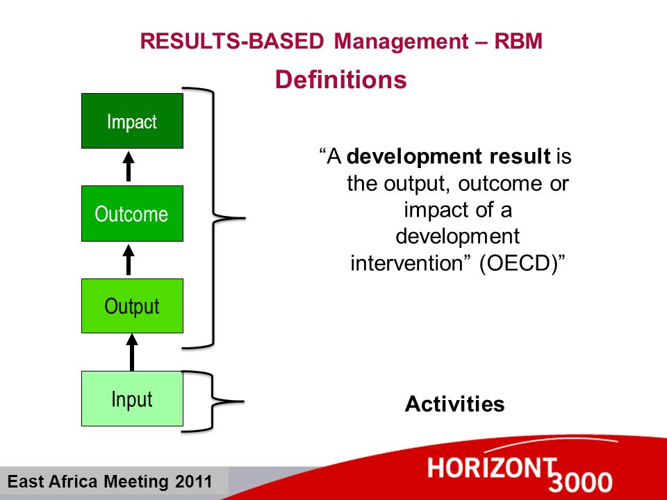 RESULTS-BASED Management – RBM Application East Africa Meeting 2011 Activities Expected Results Use of the Results Specific Objective / direct Use Overall Objective / inderect use Attribution Gap Impact Chain (simplified) Project Cycle Management: Responsibility for the achievements of objectives and results