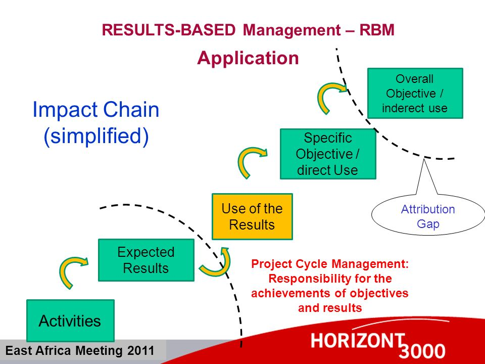 RESULTS-BASED Management – RBM Definitions East Africa Meeting 2011 Output Impact Input Outcome Indicators Intervention Logic Sources of Verification Risks/ Assumtions Activities Expected Results Overall Objective Specific Objective