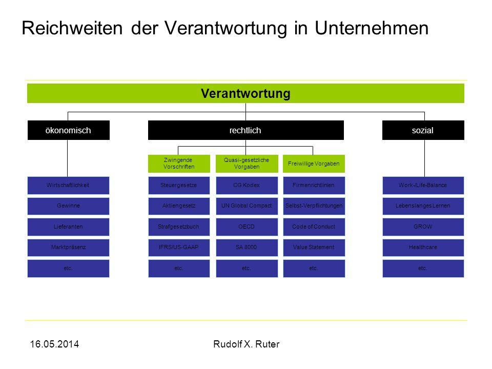 16.05.2014Rudolf X.Ruter36 Ruter, Rudolf X. (2008): Nachhaltigkeit, Grundprinzip des Handelns.