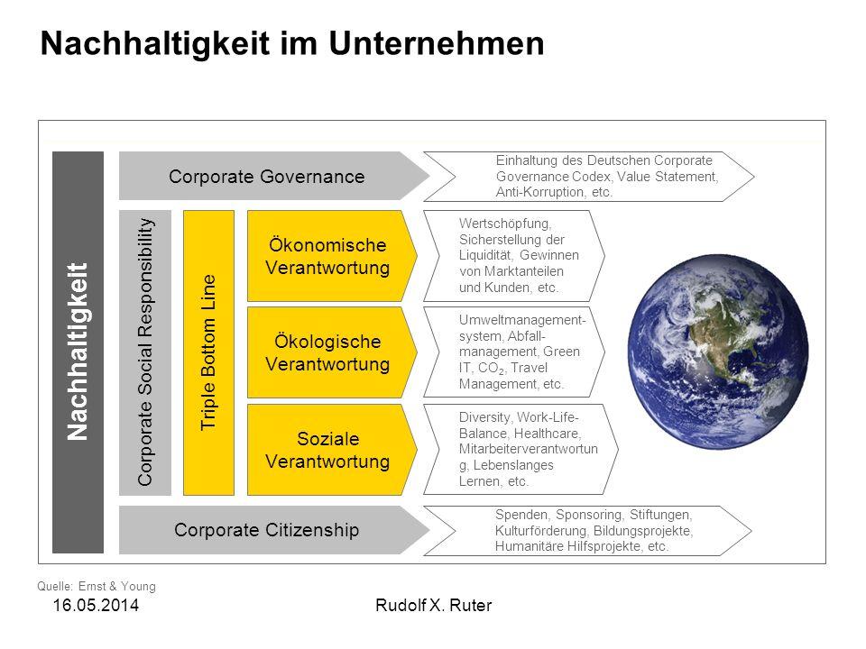 16.05.2014Rudolf X. Ruter Quelle: Ernst & Young Soziale Verantwortung Ökonomische Verantwortung Corporate Social Responsibility Ökologische Verantwort