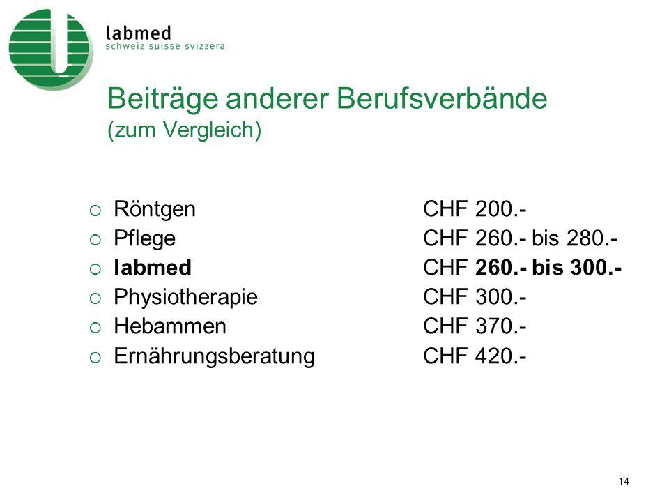 14 Beiträge anderer Berufsverbände (zum Vergleich) RöntgenCHF 200.- PflegeCHF 260.- bis 280.- labmed CHF 260.- bis 300.- PhysiotherapieCHF 300.- Hebam