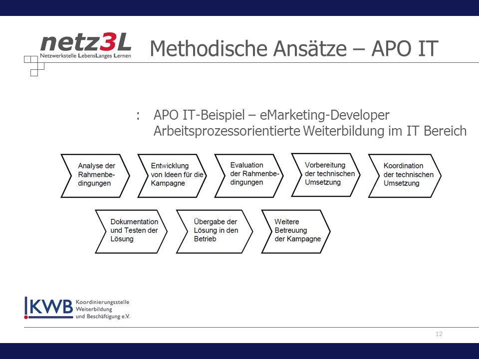 12 Methodische Ansätze – APO IT :APO IT-Beispiel – eMarketing-Developer Arbeitsprozessorientierte Weiterbildung im IT Bereich