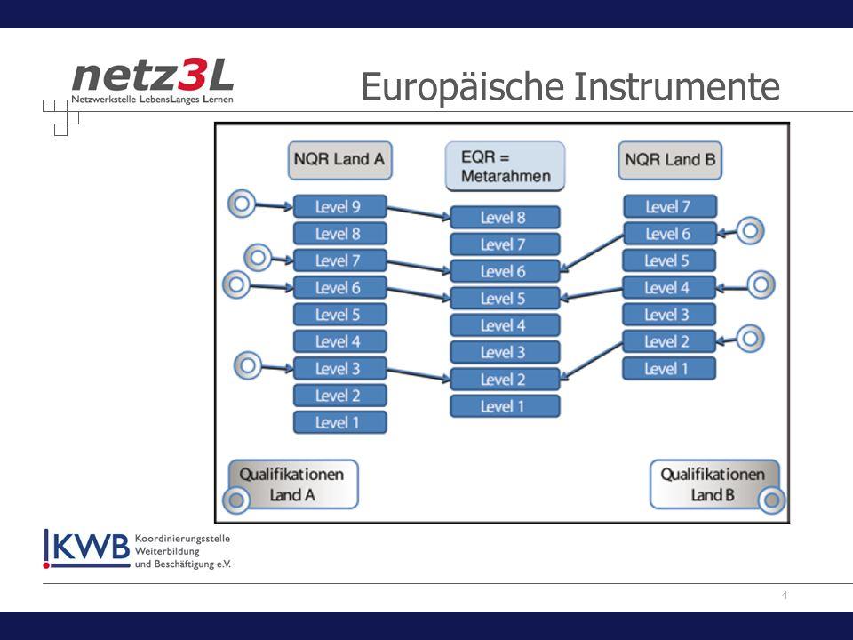 4 Europäische Instrumente