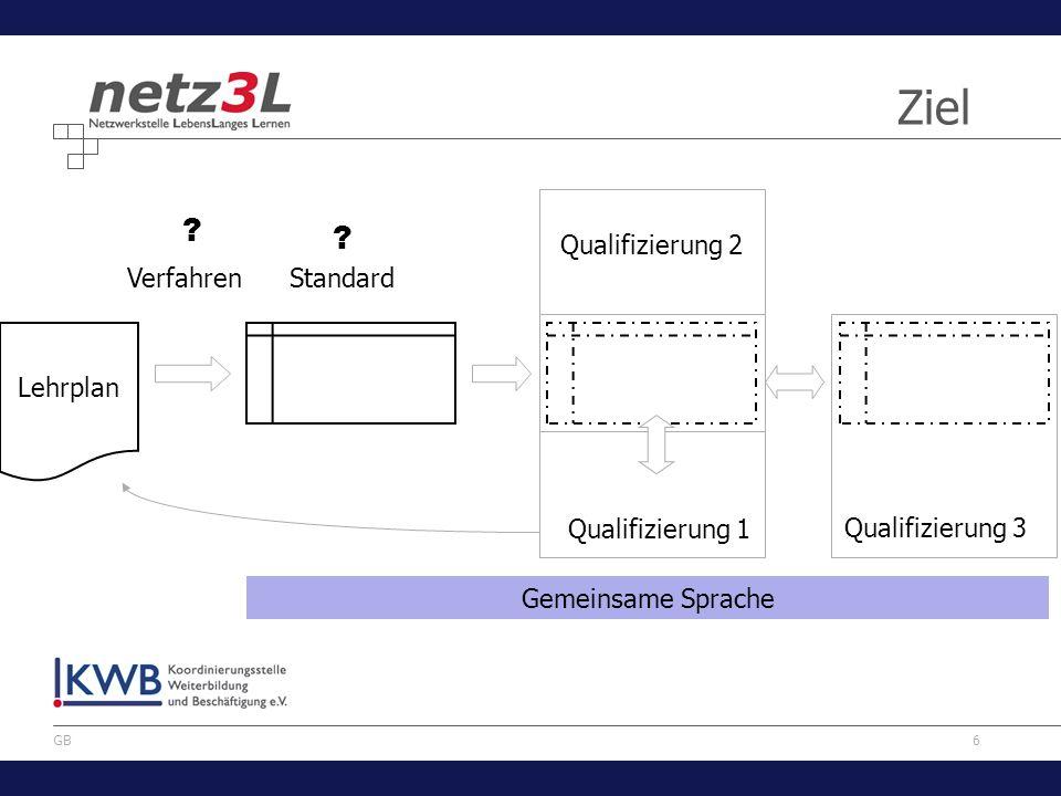 6 GB Lehrplan ? ? StandardVerfahren Qualifizierung 1 Qualifizierung 3 Qualifizierung 2 Ziel Gemeinsame Sprache