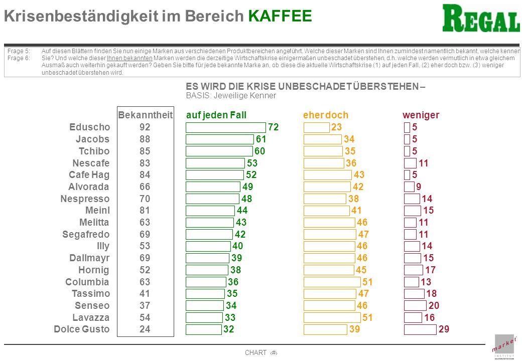 CHART 10 Krisenbeständigkeit im Bereich KAFFEE Frage 5: Frage 6: Auf diesen Blättern finden Sie nun einige Marken aus verschiedenen Produktbereichen a