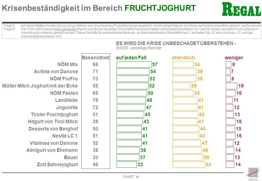 CHART 11 Krisenbeständigkeit im Bereich FRUCHTJOGHURT Frage 5: Frage 6: Auf diesen Blättern finden Sie nun einige Marken aus verschiedenen Produktbereichen angeführt.