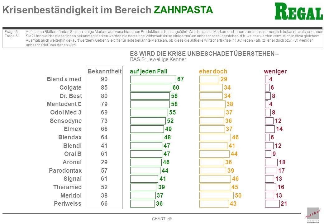 CHART 12 Krisenbeständigkeit im Bereich ZAHNPASTA Frage 5: Frage 6: Auf diesen Blättern finden Sie nun einige Marken aus verschiedenen Produktbereichen angeführt.
