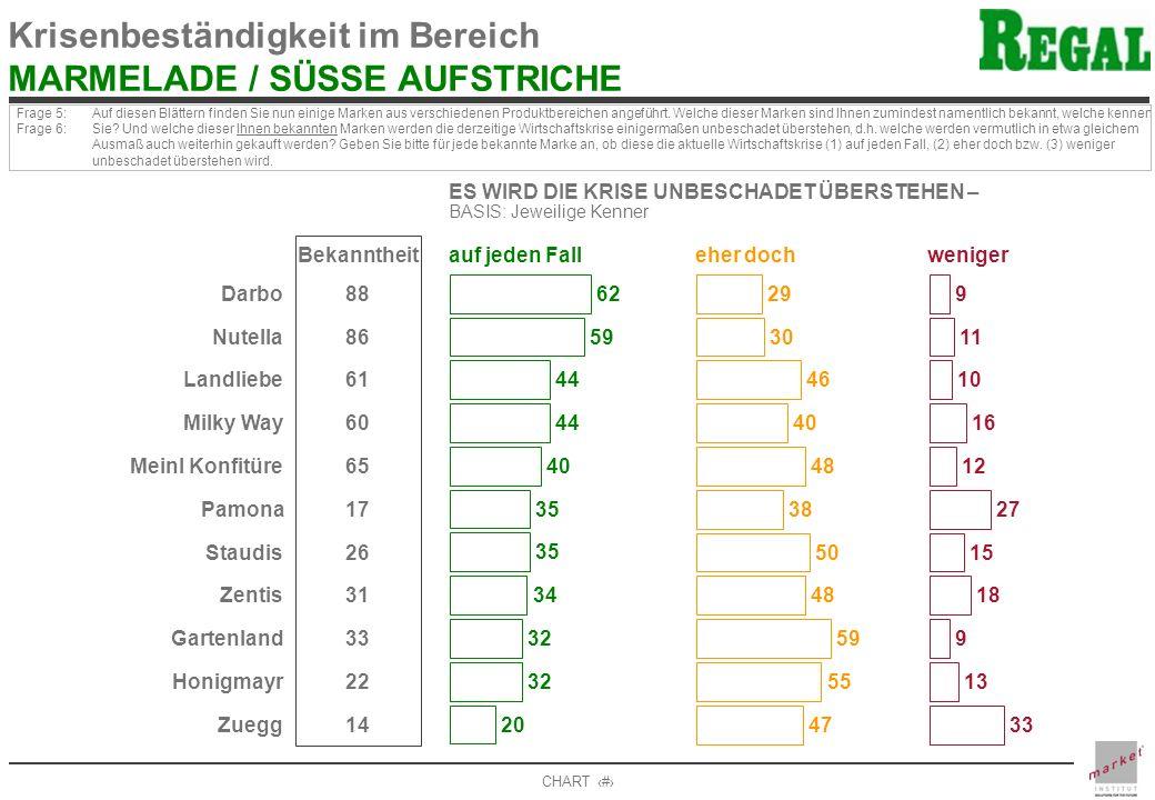 CHART 13 Krisenbeständigkeit im Bereich MARMELADE / SÜSSE AUFSTRICHE Frage 5: Frage 6: Auf diesen Blättern finden Sie nun einige Marken aus verschiede
