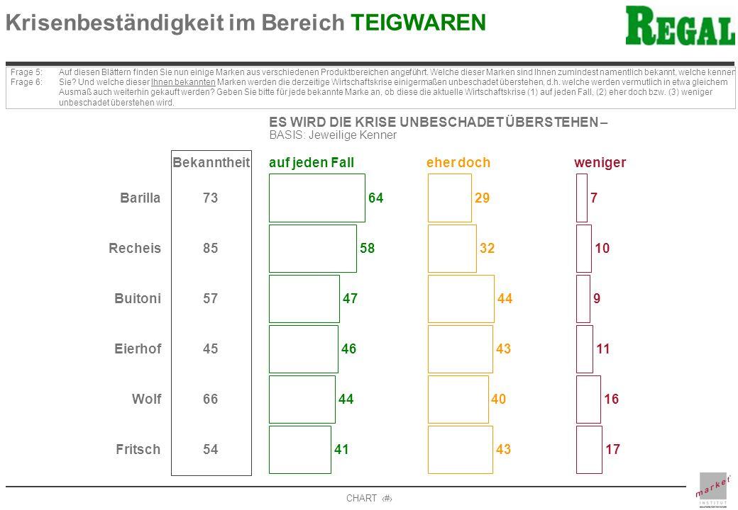 CHART 15 Krisenbeständigkeit im Bereich TEIGWAREN Frage 5: Frage 6: Auf diesen Blättern finden Sie nun einige Marken aus verschiedenen Produktbereichen angeführt.