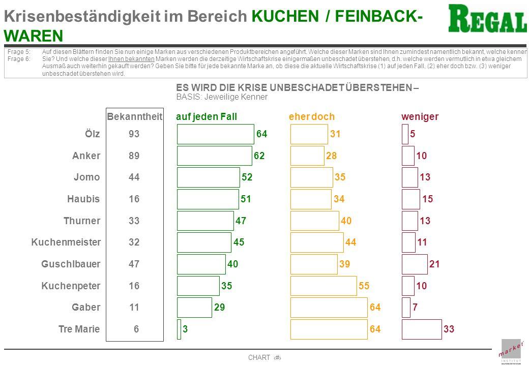 CHART 17 Krisenbeständigkeit im Bereich KUCHEN / FEINBACK- WAREN Frage 5: Frage 6: Auf diesen Blättern finden Sie nun einige Marken aus verschiedenen Produktbereichen angeführt.