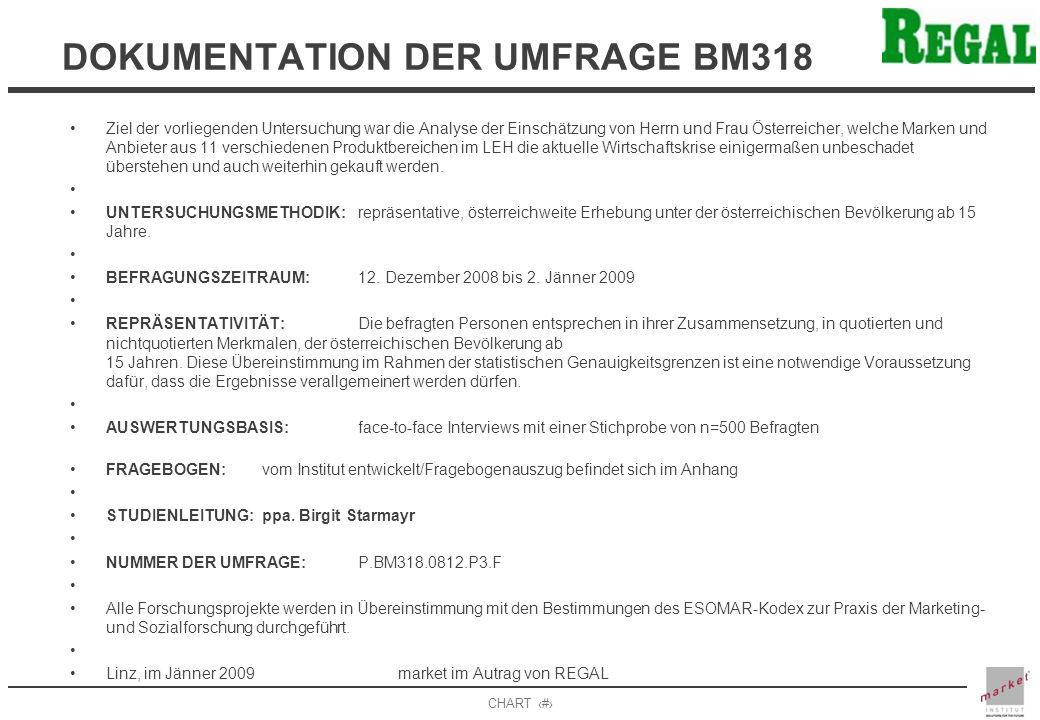 CHART 3 DOKUMENTATION DER UMFRAGE BM318 Ziel der vorliegenden Untersuchung war die Analyse der Einschätzung von Herrn und Frau Österreicher, welche Marken und Anbieter aus 11 verschiedenen Produktbereichen im LEH die aktuelle Wirtschaftskrise einigermaßen unbeschadet überstehen und auch weiterhin gekauft werden.