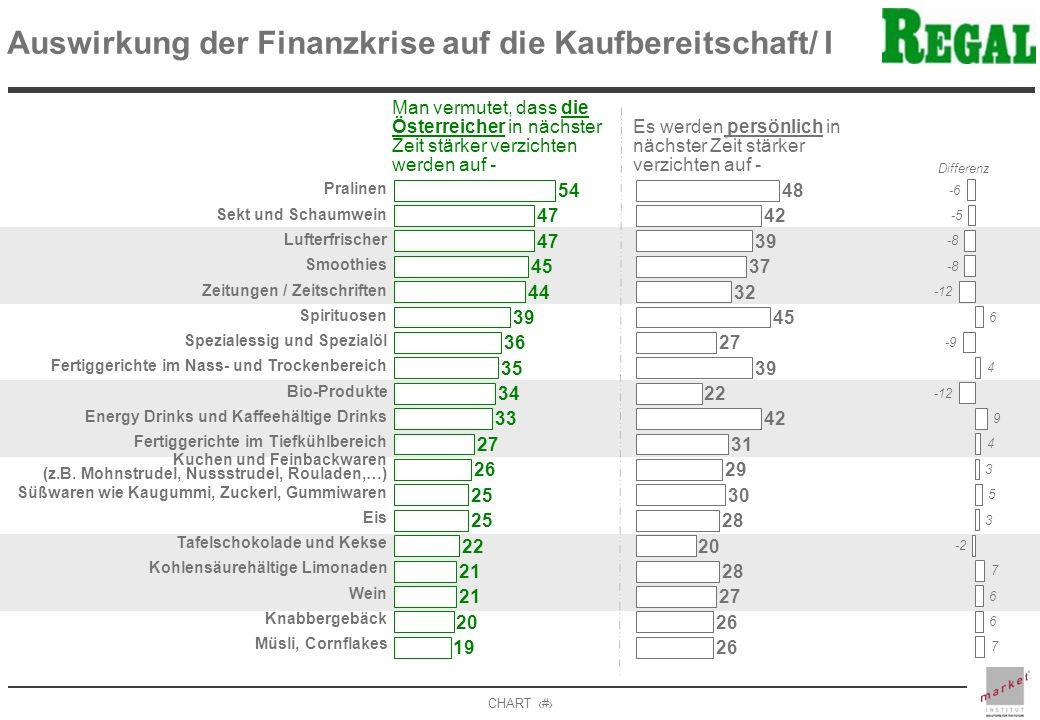 CHART 4 Man vermutet, dass die Österreicher in nächster Zeit stärker verzichten werden auf - Es werden persönlich in nächster Zeit stärker verzichten