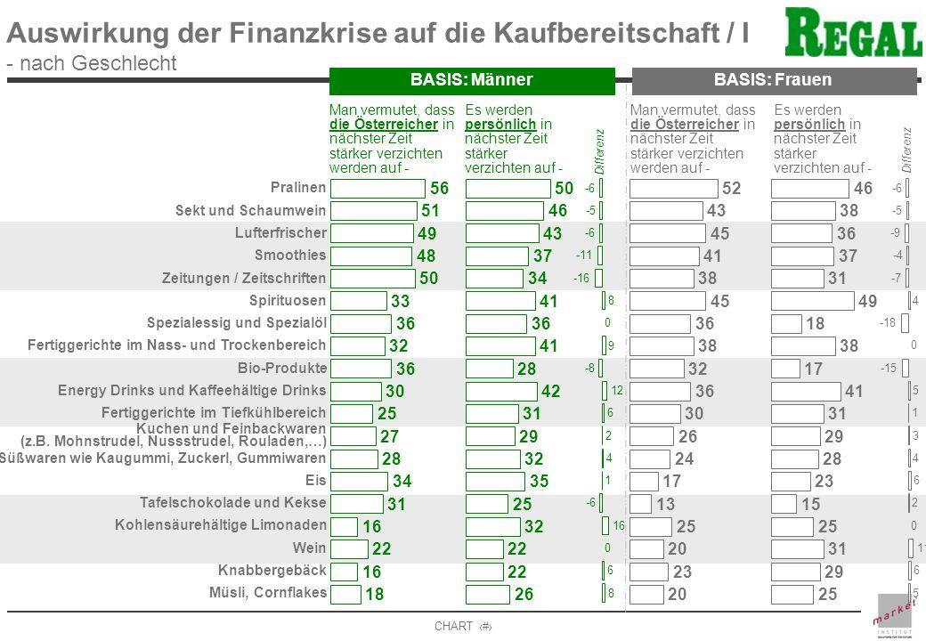 CHART 6 Auswirkung der Finanzkrise auf die Kaufbereitschaft / I - nach Geschlecht BASIS: MännerBASIS: Frauen Pralinen Sekt und Schaumwein Lufterfrisch