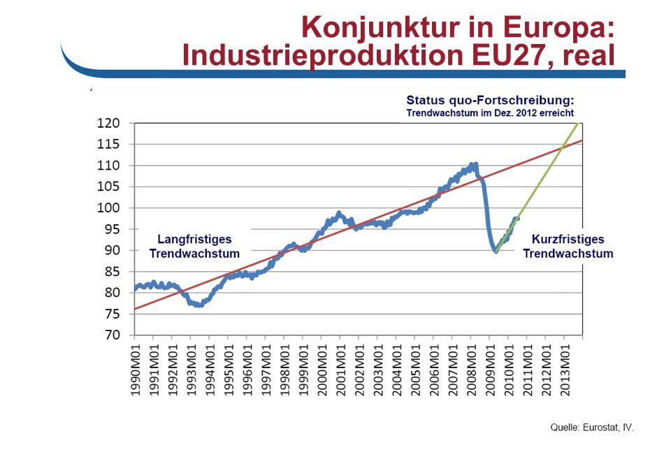 Konjunktur in Europa: Industrieproduktion EU27, real