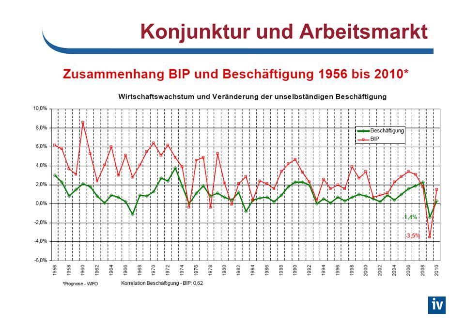 Konjunktur und Arbeitsmarkt