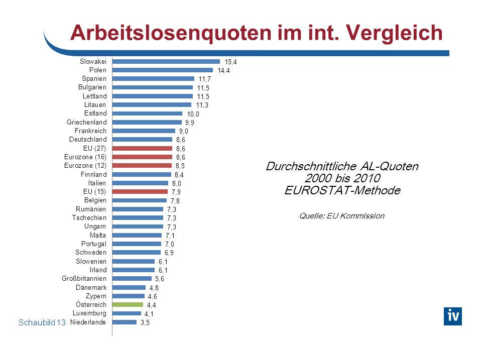 Schaubild 13 Arbeitslosenquoten im int. Vergleich Durchschnittliche AL-Quoten 2000 bis 2010 EUROSTAT-Methode Quelle: EU Kommission
