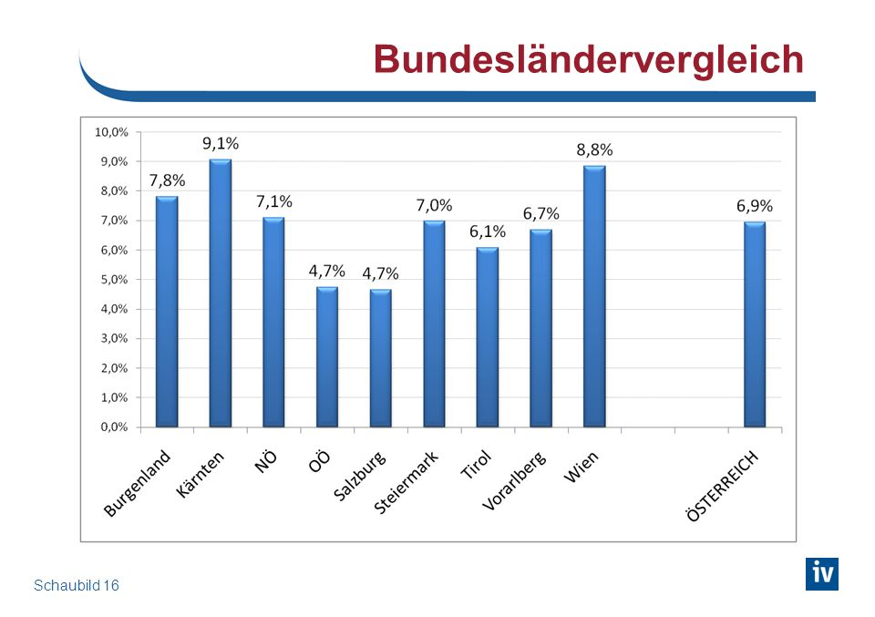 Bundesländervergleich Schaubild 16