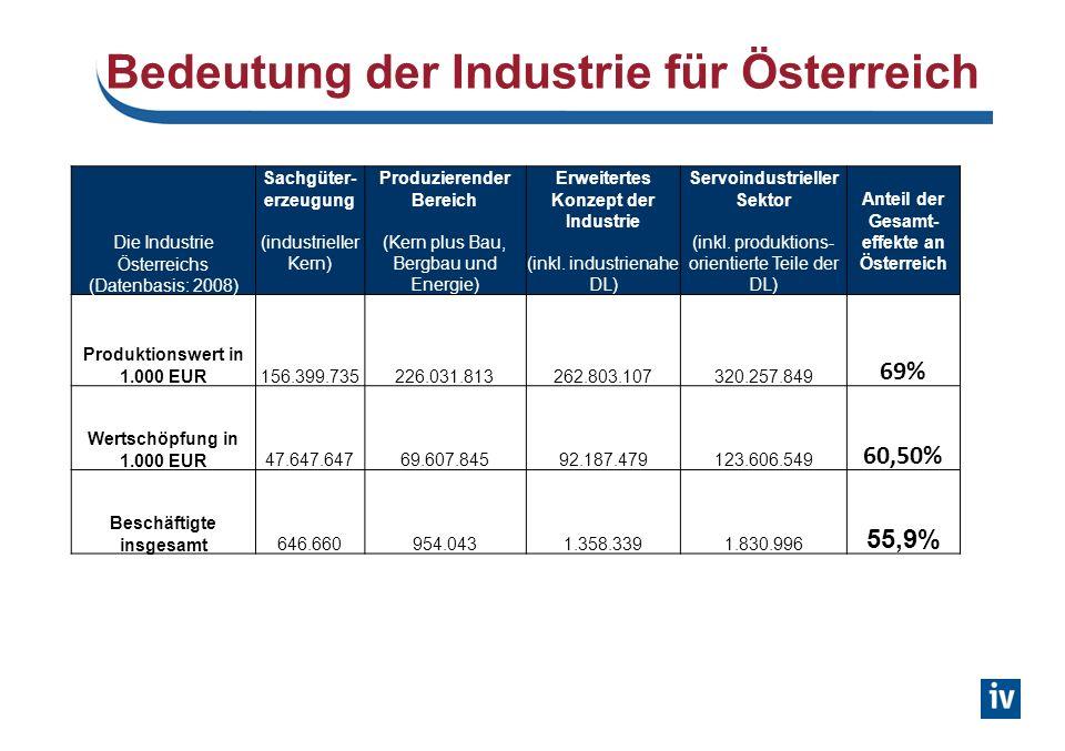 Bedeutung der Industrie für Österreich Die Industrie Österreichs (Datenbasis: 2008) Sachgüter- erzeugung (industrieller Kern) Produzierender Bereich (Kern plus Bau, Bergbau und Energie) Erweitertes Konzept der Industrie (inkl.
