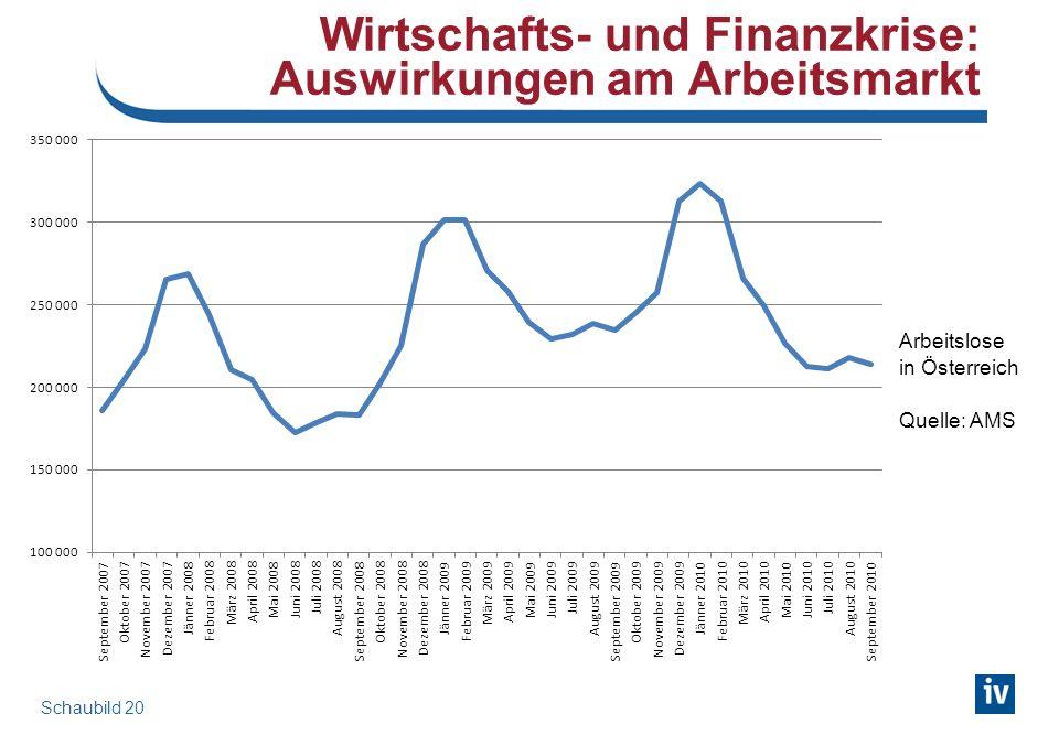 Wirtschafts- und Finanzkrise: Auswirkungen am Arbeitsmarkt Schaubild 20 Arbeitslose in Österreich Quelle: AMS