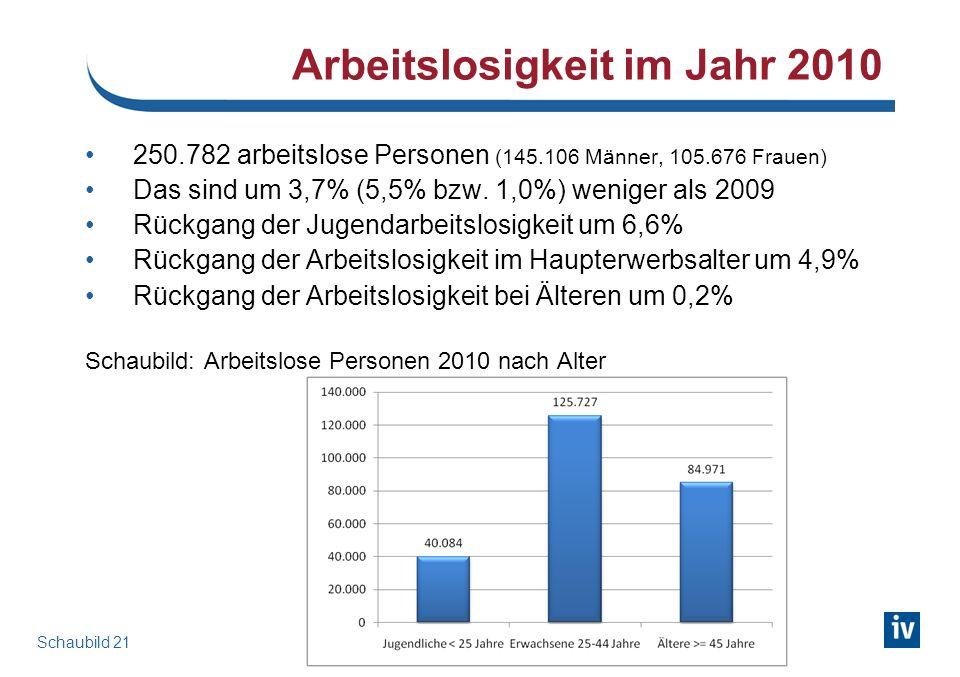 Arbeitslosigkeit im Jahr 2010 Schaubild 21 250.782 arbeitslose Personen (145.106 Männer, 105.676 Frauen) Das sind um 3,7% (5,5% bzw.