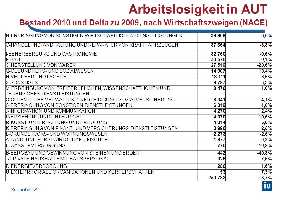Arbeitslosigkeit in AUT Bestand 2010 und Delta zu 2009, nach Wirtschaftszweigen (NACE) N-ERBRINGUNG VON SONSTIGEN WIRTSCHAFTLICHEN DIENSTLEISTUNGEN39.969-6,0% G-HANDEL, INSTANDHALTUNG UND REPARATUR VON KRAFTFAHRZEUGEN37.664-3,3% I-BEHERBERGUNG UND GASTRONOMIE32.760-0,6% F-BAU30.5700,1% C-HERSTELLUNG VON WAREN27.519-20,6% Q-GESUNDHEITS- UND SOZIALWESEN14.90710,4% H-VERKEHR UND LAGEREI13.111-6,6% X-SONSTIGES9.7873,3% M-ERBRINGUNG VON FREIBERUFLICHEN, WISSENSCHAFTLICHEN UND TECHNISCHEN DIENSTLEISTUNGEN 8.4701,0% O-ÖFFENTLICHE VERWALTUNG, VERTEIDIGUNG, SOZIALVERSICHERUNG8.3414,1% S-ERBRINGUNG VON SONSTIGEN DIENSTLEISTUNGEN6.3191,0% J-INFORMATION UND KOMMUNIKATION4.2702,4% P-ERZIEHUNG UND UNTERRICHT4.07010,6% R-KUNST, UNTERHALTUNG UND ERHOLUNG4.0145,0% K-ERBRINGUNG VON FINANZ- UND VERSICHERUNGS-DIENSTLEISTUNGEN2.9902,5% L-GRUNDSTÜCKS- UND WOHNUNGSWESEN2.273-2,5% A-LAND- UND FORSTWIRTSCHAFT, FISCHEREI1.877-0,2% E-WASSERVERSORGUNG…770-10,8% B-BERGBAU UND GEWINNUNG VON STEINEN UND ERDEN442-40,8% T-PRIVATE HAUSHALTE MIT HAUSPERSONAL…3267,6% D-ENERGIEVERSORGUNG2801,6% U-EXTERRITORIALE ORGANISATIONEN UND KÖRPERSCHAFTEN537,3% 250.782-3,7% Schaubild 22