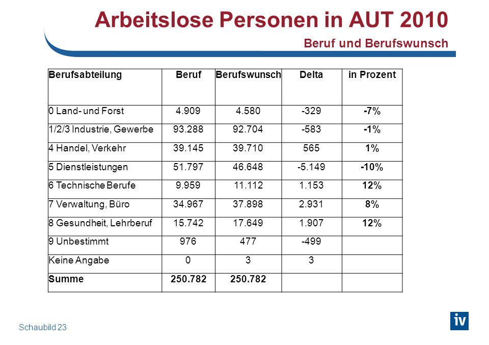 Arbeitslose Personen in AUT 2010 Beruf und Berufswunsch BerufsabteilungBerufBerufswunschDeltain Prozent 0 Land- und Forst4.9094.580-329-7% 1/2/3 Indus