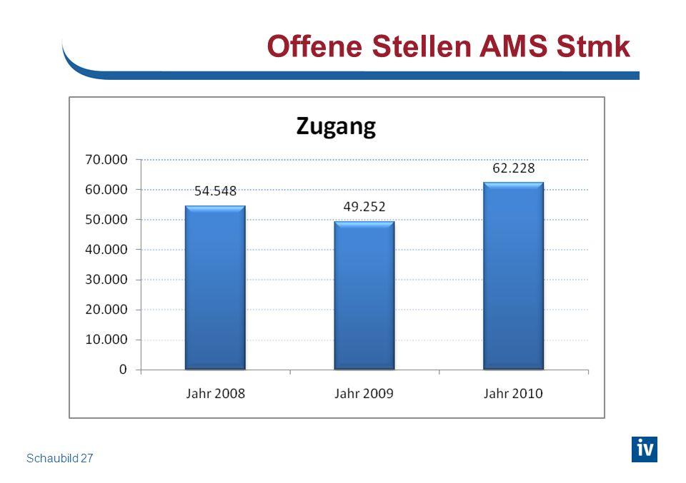 Offene Stellen AMS Stmk Schaubild 27