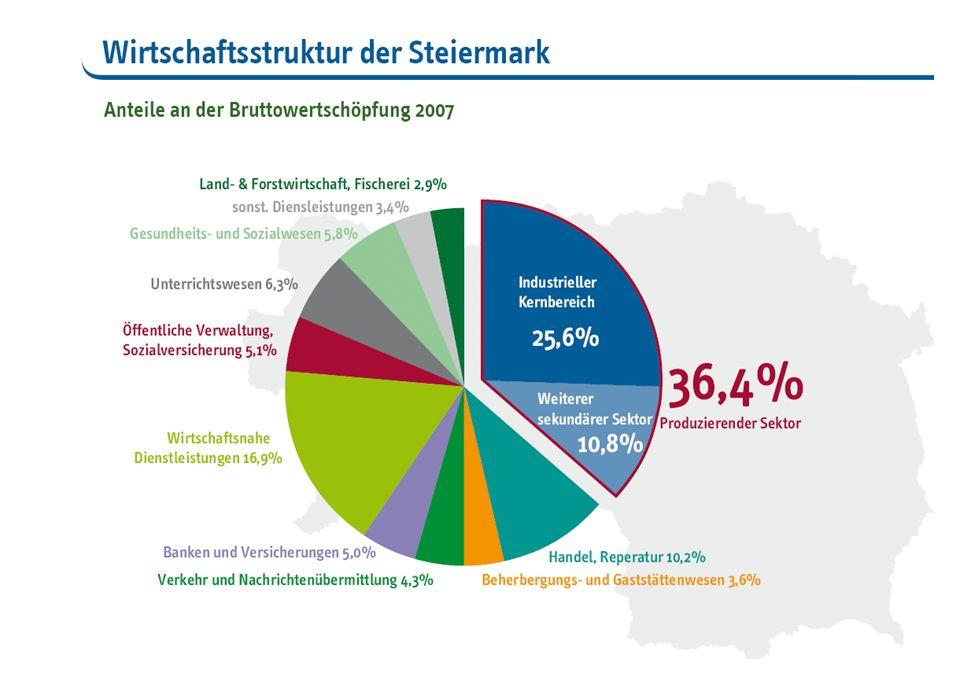 Arbeitslose Personen in AUT 2010 Beruf und Berufswunsch BerufsabteilungBerufBerufswunschDeltain Prozent 0 Land- und Forst4.9094.580-329-7% 1/2/3 Industrie, Gewerbe93.28892.704-583-1% 4 Handel, Verkehr39.14539.7105651% 5 Dienstleistungen51.79746.648-5.149-10% 6 Technische Berufe9.95911.1121.15312% 7 Verwaltung, Büro34.96737.8982.9318% 8 Gesundheit, Lehrberuf15.74217.6491.90712% 9 Unbestimmt976477-499 Keine Angabe033 Summe250.782 Schaubild 23
