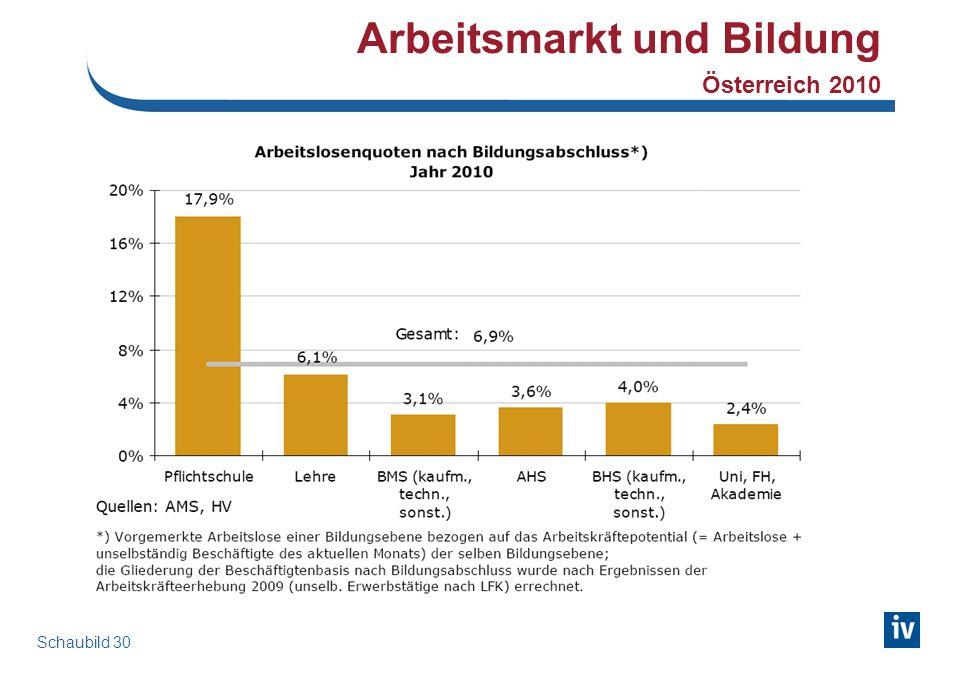 Arbeitsmarkt und Bildung Österreich 2010 Schaubild 30