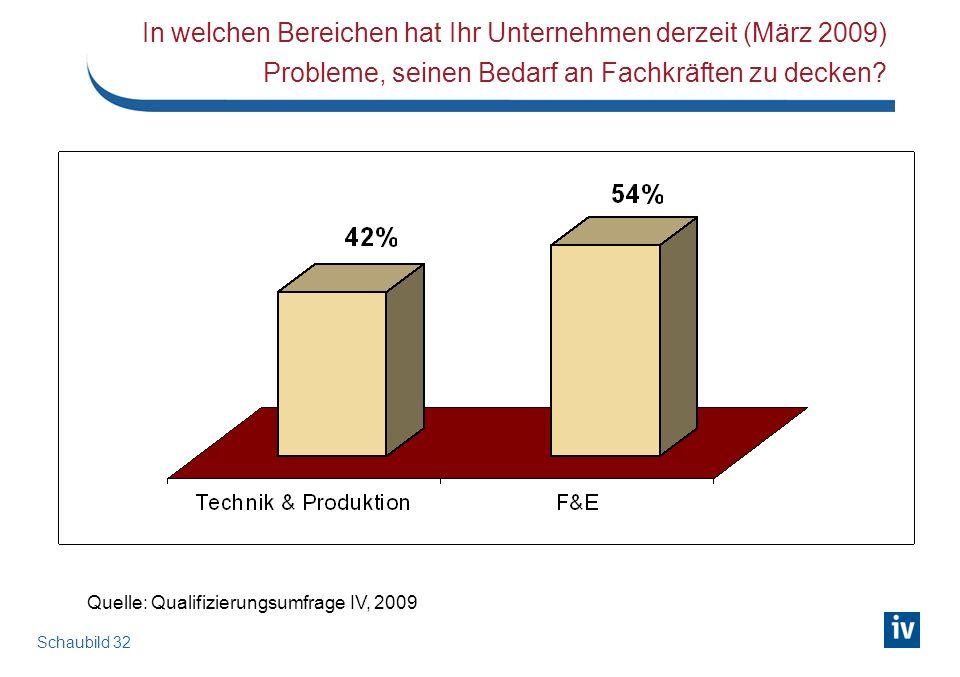 Schaubild 32 In welchen Bereichen hat Ihr Unternehmen derzeit (März 2009) Probleme, seinen Bedarf an Fachkräften zu decken? Quelle: Qualifizierungsumf