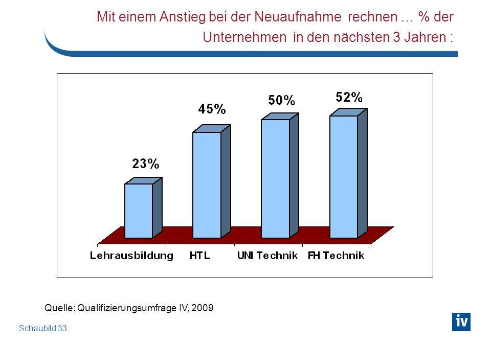Schaubild 33 Mit einem Anstieg bei der Neuaufnahme rechnen … % der Unternehmen in den nächsten 3 Jahren : Quelle: Qualifizierungsumfrage IV, 2009