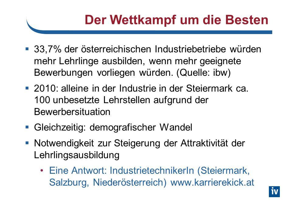 Der Wettkampf um die Besten 33,7% der österreichischen Industriebetriebe würden mehr Lehrlinge ausbilden, wenn mehr geeignete Bewerbungen vorliegen würden.