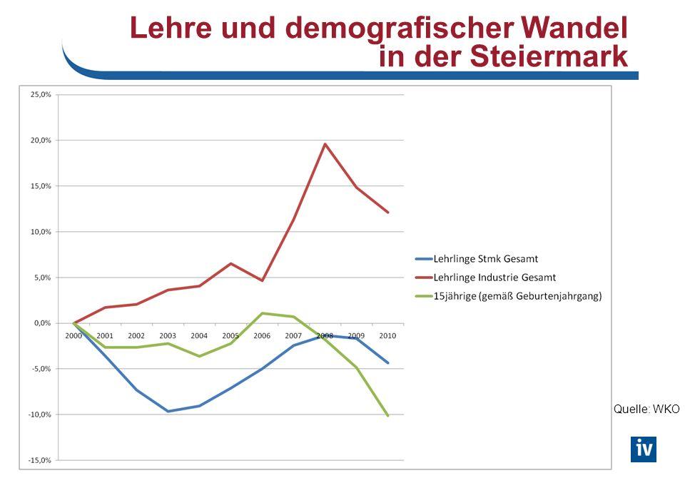 Lehre und demografischer Wandel in der Steiermark Quelle: WKO