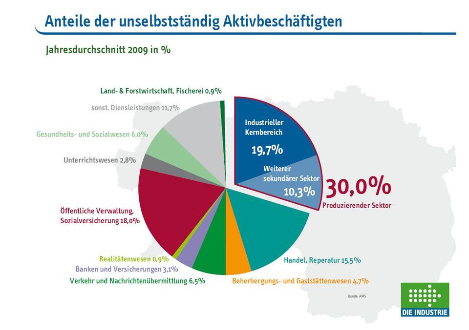 Schaubild 34 Arbeitsmarkt und F&E