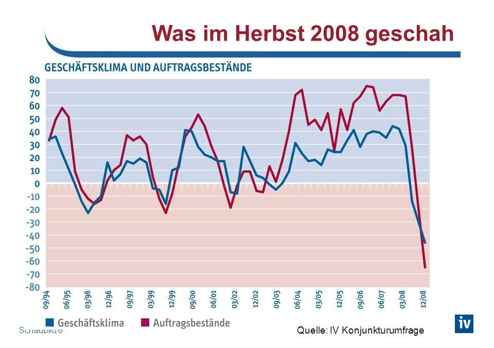 Schaubild 6 Was im Herbst 2008 geschah Quelle: IV Konjunkturumfrage