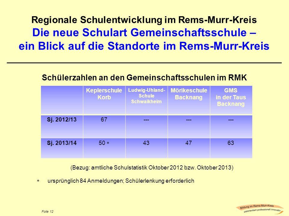 Folie 12 Regionale Schulentwicklung im Rems-Murr-Kreis Die neue Schulart Gemeinschaftsschule – ein Blick auf die Standorte im Rems-Murr-Kreis ________