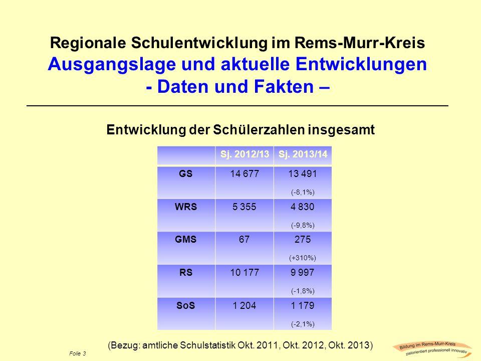 Folie 3 Regionale Schulentwicklung im Rems-Murr-Kreis Ausgangslage und aktuelle Entwicklungen - Daten und Fakten – ___________________________________