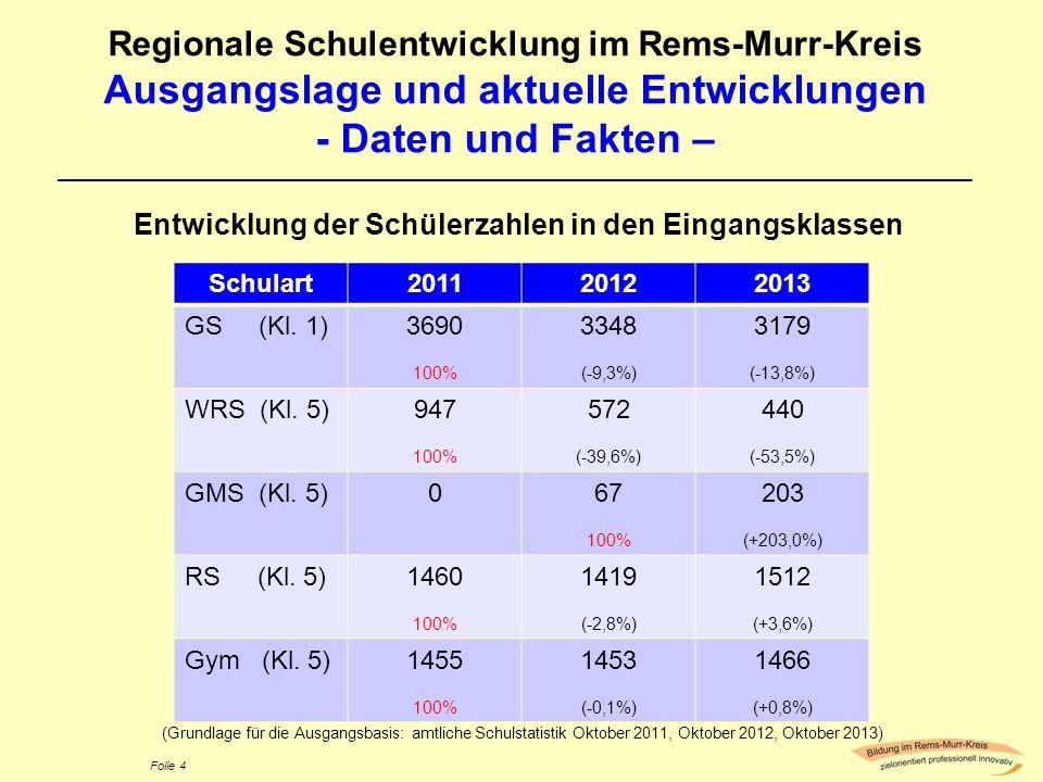 Folie 4 Regionale Schulentwicklung im Rems-Murr-Kreis Ausgangslage und aktuelle Entwicklungen - Daten und Fakten – ___________________________________
