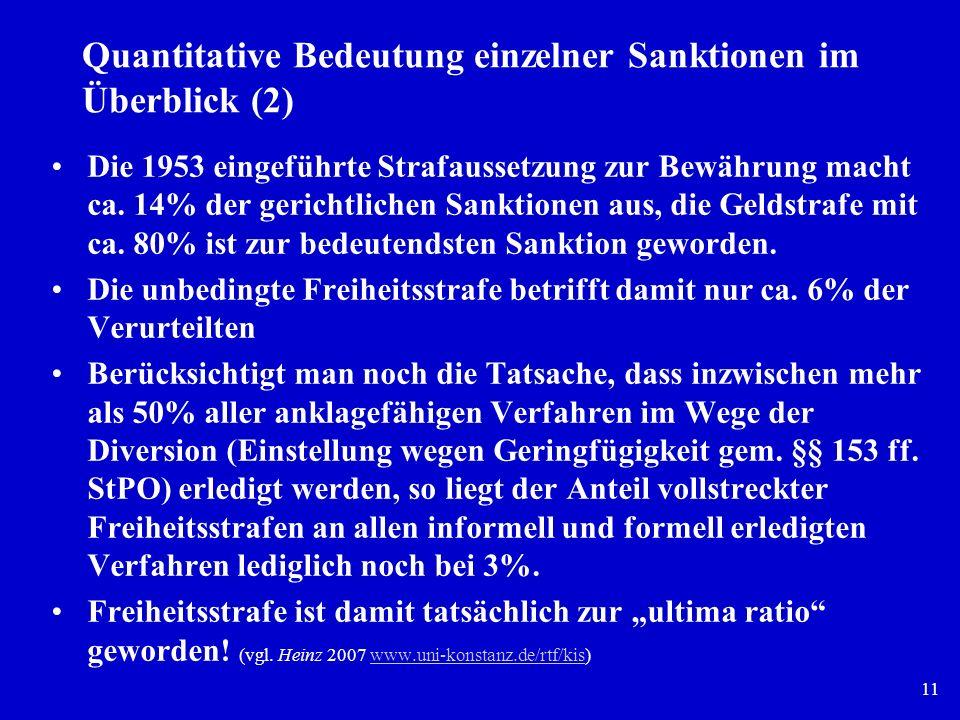 11 Quantitative Bedeutung einzelner Sanktionen im Überblick (2) Die 1953 eingeführte Strafaussetzung zur Bewährung macht ca. 14% der gerichtlichen San