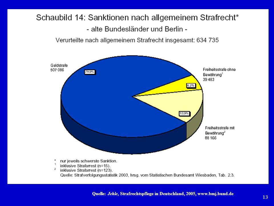 13 Quelle: Jehle, Strafrechtspflege in Deutschland, 2005, www.bmj.bund.de
