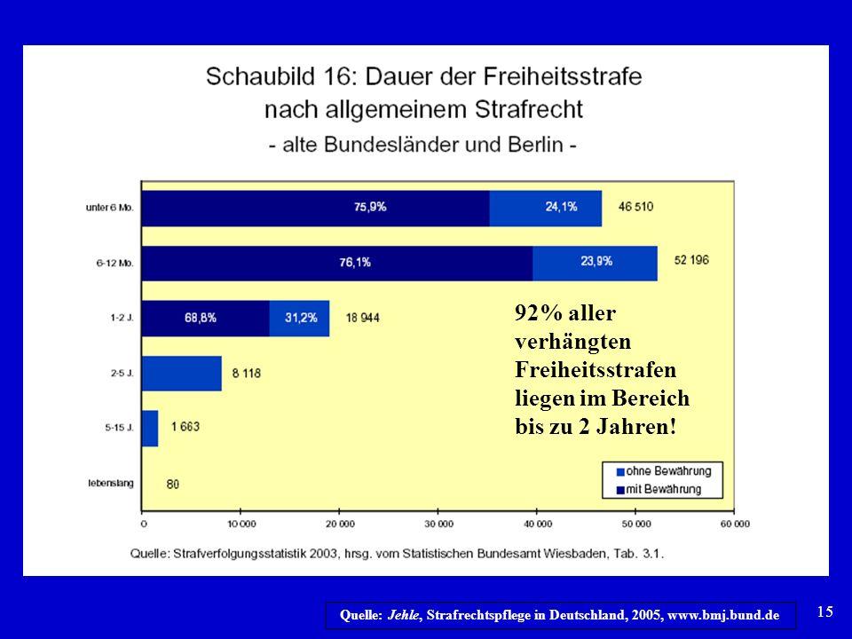 15 Quelle: Jehle, Strafrechtspflege in Deutschland, 2005, www.bmj.bund.de 92% aller verhängten Freiheitsstrafen liegen im Bereich bis zu 2 Jahren!